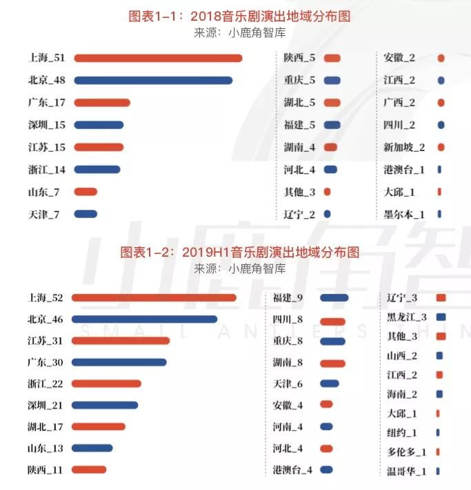 文学-VIP会员优享 | 中国音乐剧全产业链观察(中)(3)