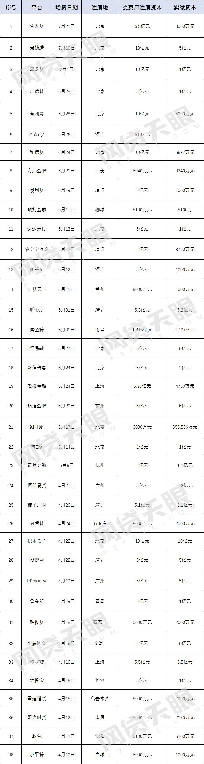 收藏!38家P2P增资 注资10亿以上平台达12家(附名单)