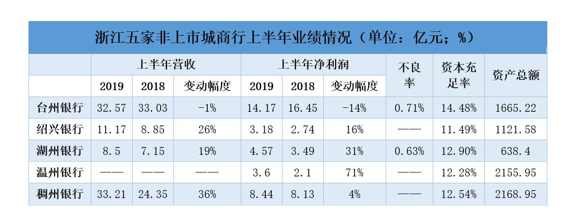 五家浙江非上市城商行披露上半年业绩 多家资产减值损失大幅增加