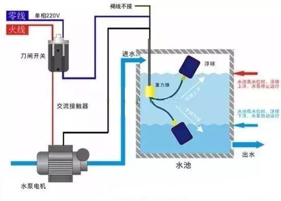 三根线的浮球原理图_水泵浮球三根线接线图