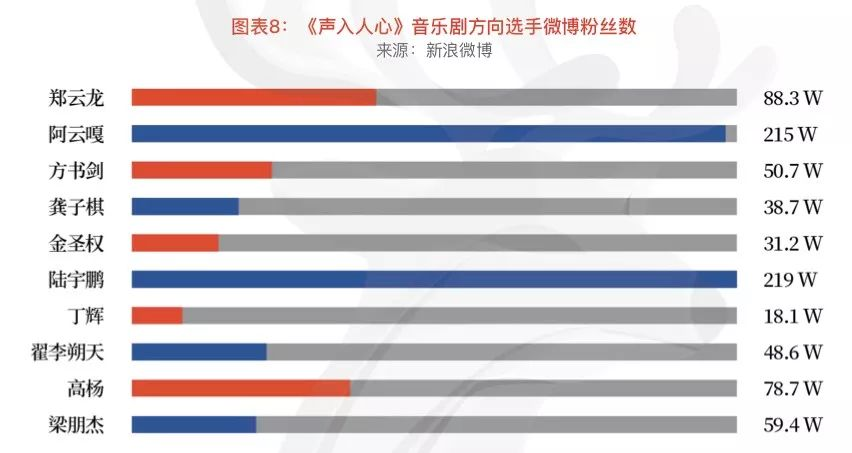 文学-VIP会员优享 | 中国音乐剧全产业链观察(中)(5)
