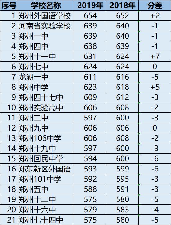 2019郑州中招录取分数线出炉!