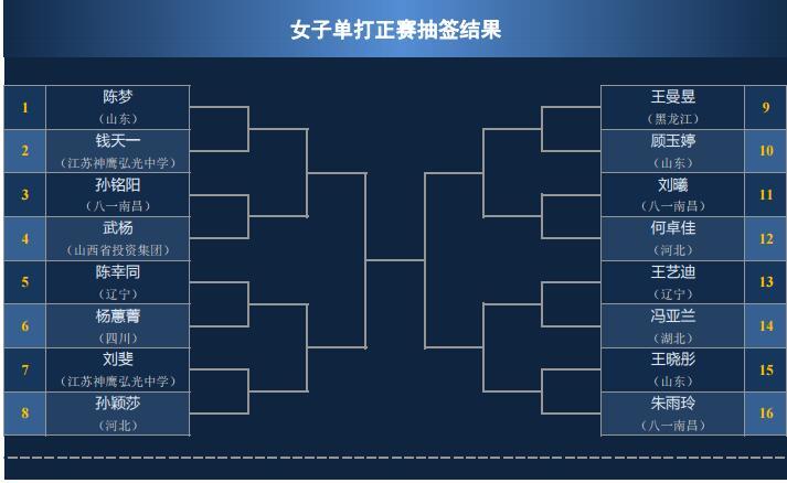 全锦赛女单正赛签表 陈梦朱雨玲参战两小将幸运晋级