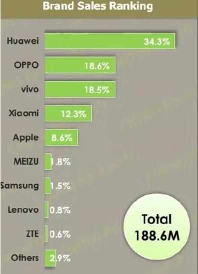 报告显示:上半年中国市场智能手机销量为1.9亿台 华为第一