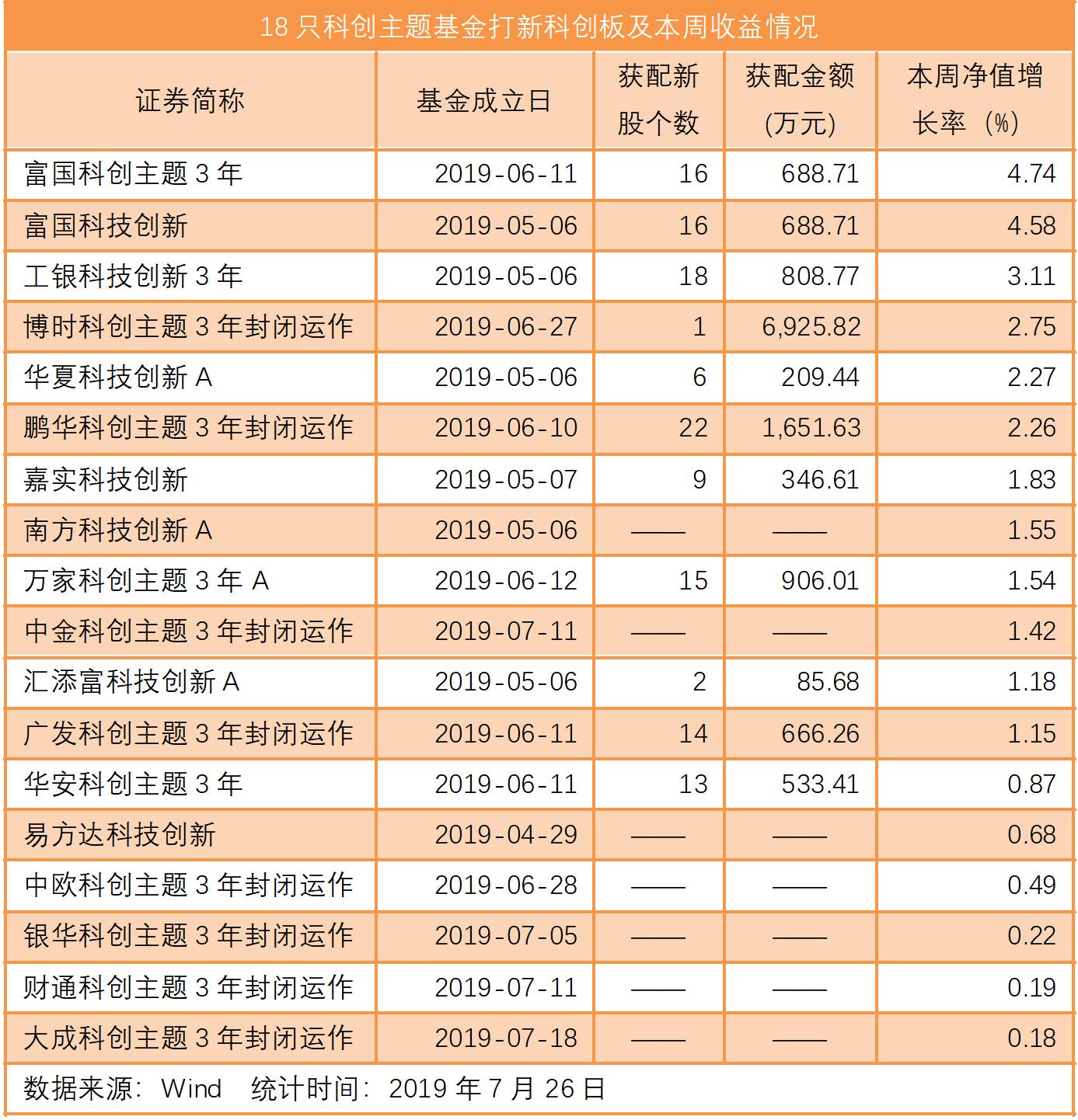 <b>科创板25股平均涨140% 打新基金首周业绩最多赚11.32%</b>