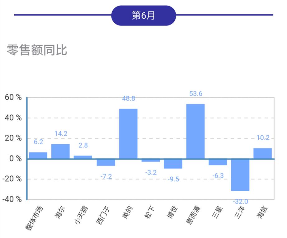 6月洗衣机线下市场额涨量跌,惠而浦美的领涨