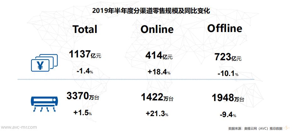 空调市场上半年量增额降,TCL、扬子等第二阵营品牌竞争加剧