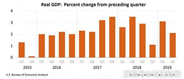 美国GDP为什么内高_瑞达期货 宏观不确定性犹存 多头氛围主导金银走势