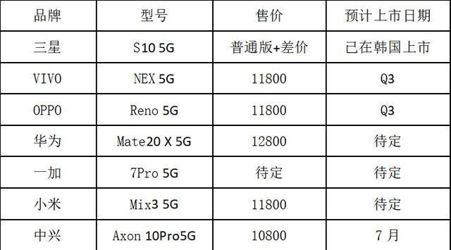5G手机开战,谁是真正先锋?