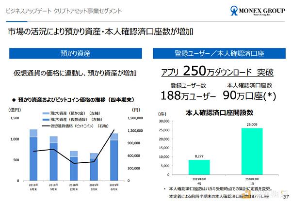 日本金融巨头Monex集团确认正申请加入Libra协会