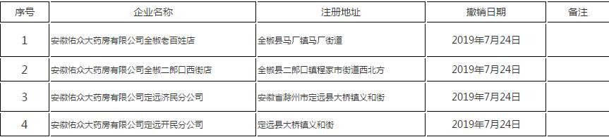 <b>存严重违规!滁州这4家药店被查处!</b>