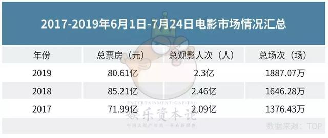 <b>7月总票房同比减少10亿元,已过半的暑期档能被《哪吒》救起么?</b>