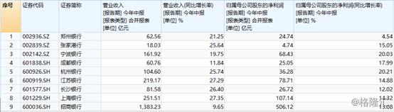 9家上市银行业绩预告出炉,银行股是否依然值得期待?