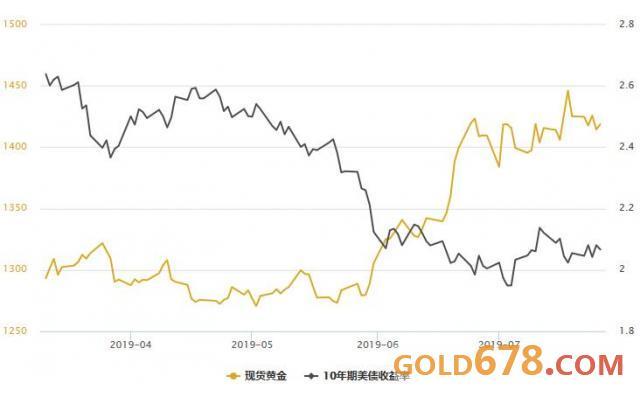 gdp对金_GDP数据重磅来袭黄金区间严阵以待