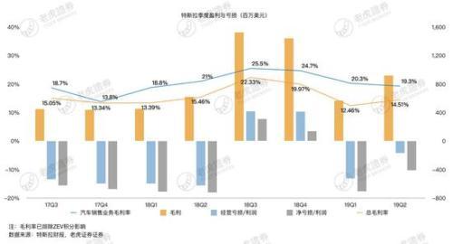 特斯拉盈利能力遭质疑 中国市场能否成破局关键?