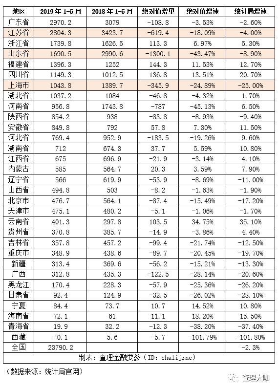 中国上半年经济发展GDP数据:预算收入、企业效益和存款余额