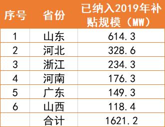 国家能源局:2019户用指标已用2.23GW,仅剩1.3GW