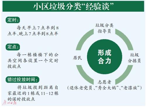 """<b>广州:投放定时定点 垃圾""""日产日清""""</b>"""