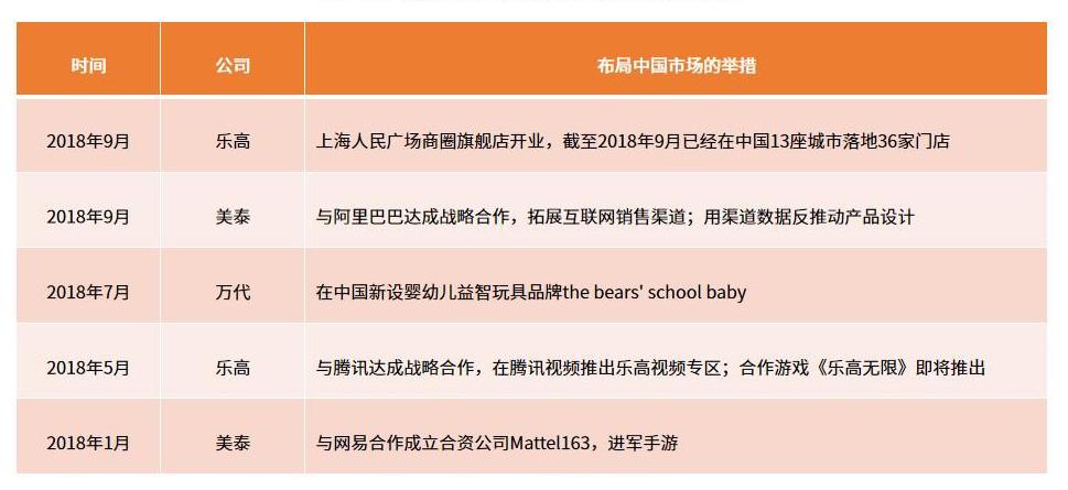 2019玩具市场报告:玩具租赁成新风口