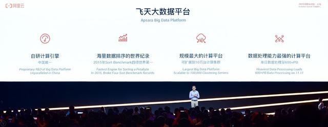 <b>解决数字化、智能化核心难题,阿里云飞天大数据平台已服务数万企业</b>