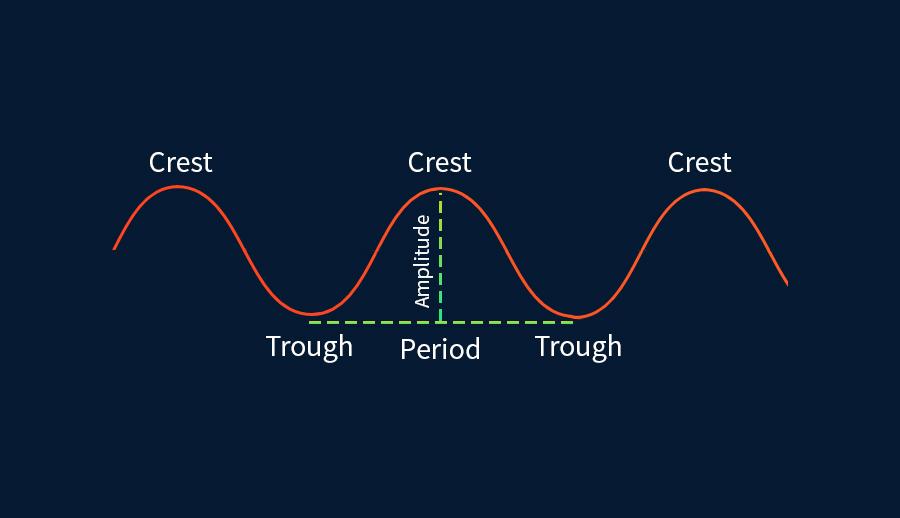 <b>FXTM富拓:金融周期和时间分析</b>