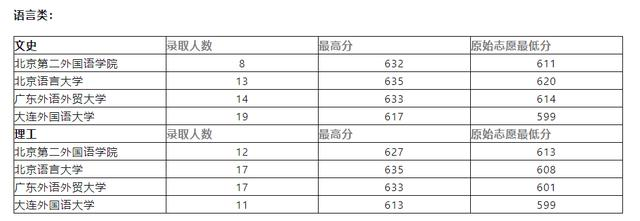 云南普高录取一本批次收尾,语言、医学、师范类特别火