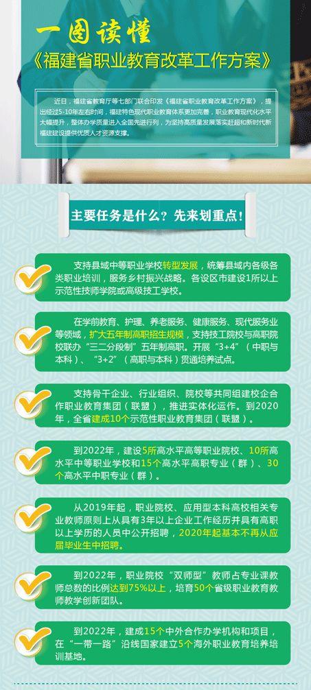 一图读懂 | 《福建省职业教育改革工作方案》