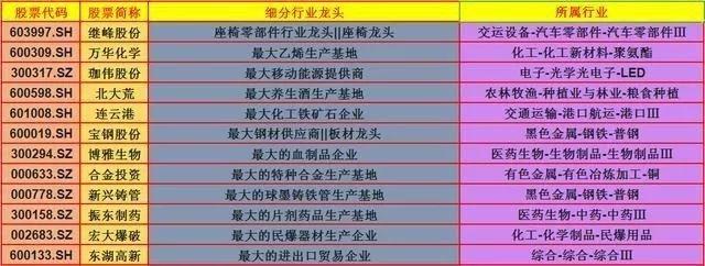 中国股市:收好这50只细分行业龙头大全!