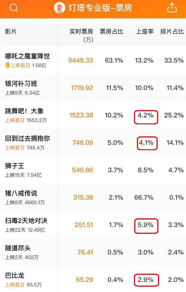 <b>《扫毒2》上座率比三部新片高,排片却很少,刘德华超郭富城难了</b>