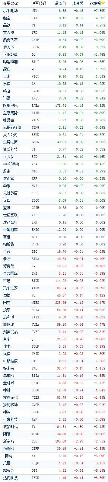 中国概念股周五收盘涨跌互现 小牛电动大涨近8%