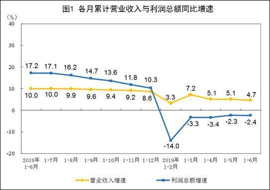 二季度,规模以上工业企业利润降幅收窄