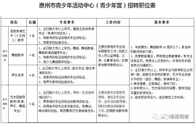 好岗位来袭!惠州这些单位正在招人年薪最高40万!(图1)