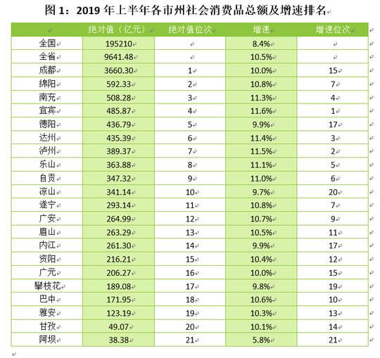 绵阳2019年gdp_2019年四川省地级城市人均GDP排名成都市超10万元居全省第一