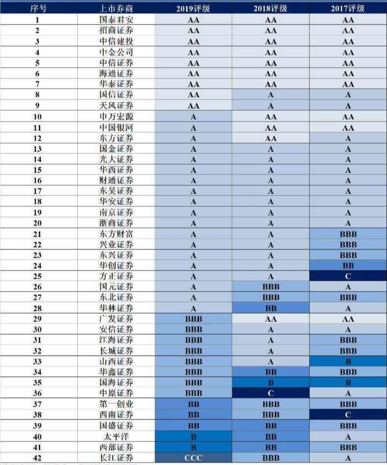 国融降5级、网信被评D!券商最新评级结果出炉,还有这些券商大呼不妙