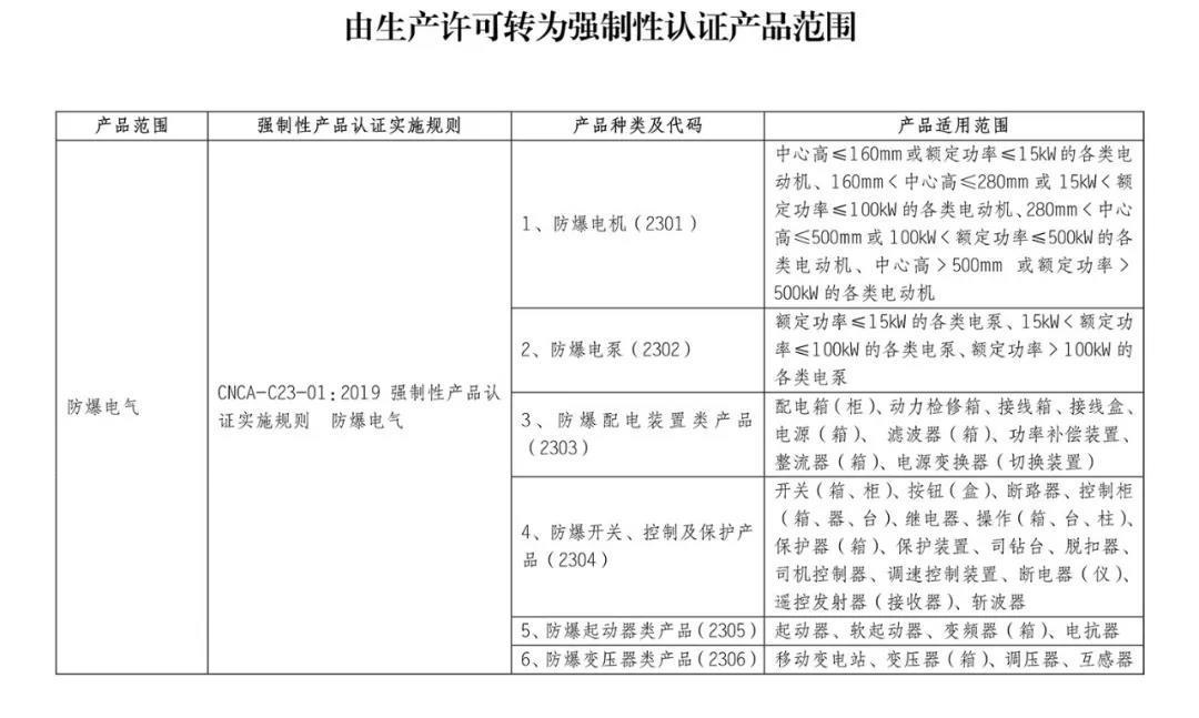 10月1日起,防爆电气等产品正式纳入CCC认证管理插图1