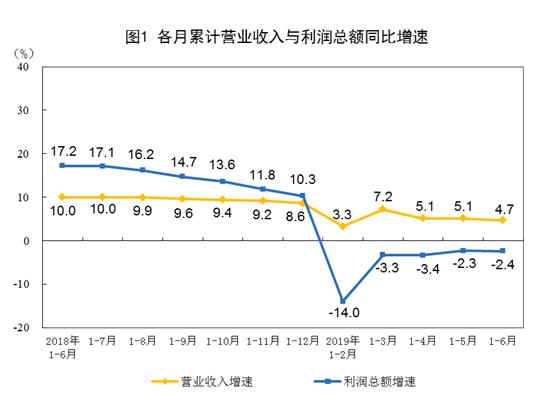 统计局:上半年份全国规模以上工业企业利润下降2.4%