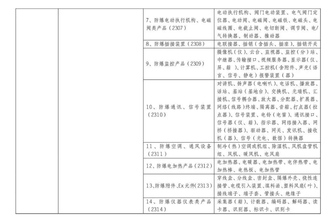 10月1日起,防爆电气等产品正式纳入CCC认证管理插图2