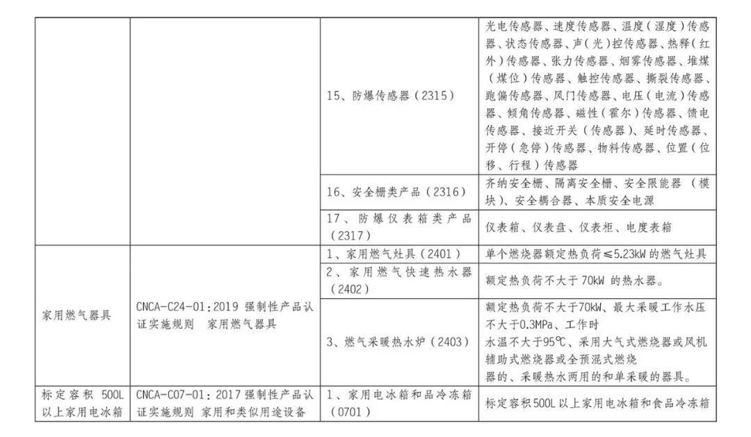 10月1日起,防爆电气等产品正式纳入CCC认证管理插图3