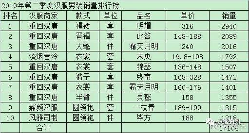 2019年男装销售排行榜_富贵鸟男装旗舰店