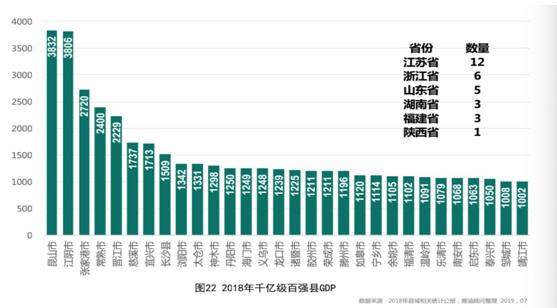 <b>百强县榜单:30个千亿县,除了江浙还有谁?</b>