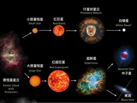 超大恒星更强大吗?比黑洞质量更大的恒星能吞并黑洞?然并卵!