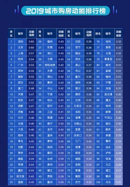 """城市购房动能榜单:深圳居榜首,年轻购房者""""置业地""""应是""""发展地"""""""