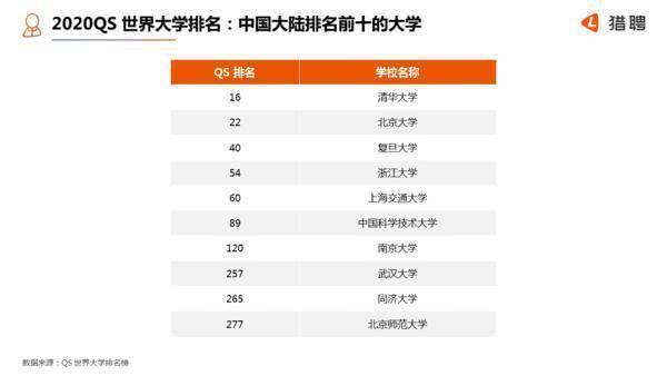 数据来了!揭开真实工资,北大清华的毕业生年薪能达到多少?