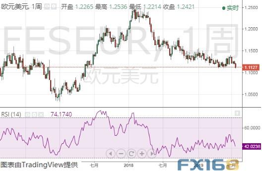 FXStreet首席分析师:一旦跌破这一水平 欧元/美元恐将大跌