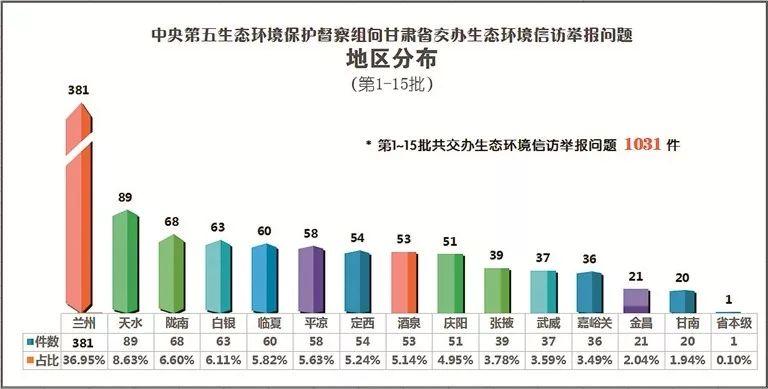 中央第五生态环境保护督察组向甘肃省交办第十五批生态环境信访举报问题(图1)