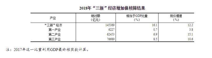 """统计局:去年我国""""三新""""经济增加值GDP占比逾16%"""