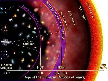 人类会有一天认识到宇宙的所有吗?当然会,但不可能是全部!