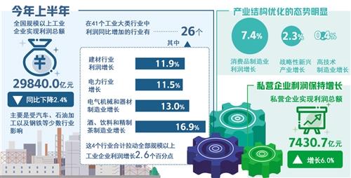 国家统计局:消费品制造业利润增长较快
