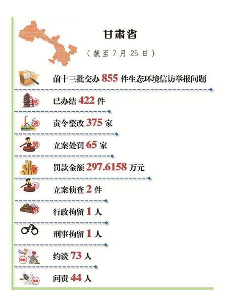 甘肃省公开生态环境信访举报问题边督边改情况(截至7月25日)