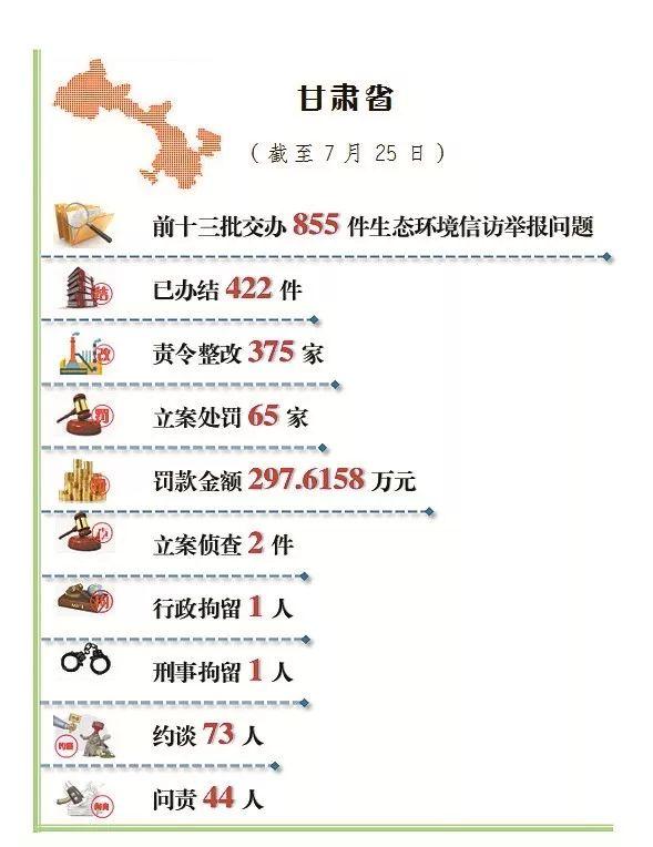 中央第五生态环境保护督察组向甘肃省交办第十五批生态环境信访举报问题(图3)